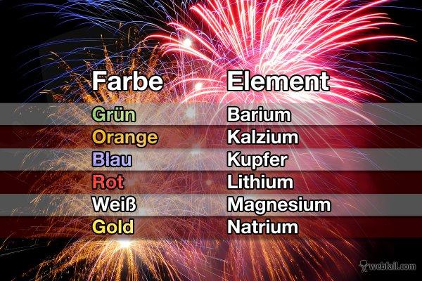 Woher Kommt Die Farbe Beim Feuerwerk Fact Bild