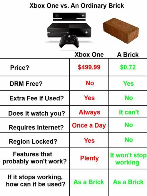 Image result for xbox one fail