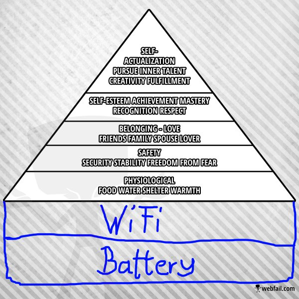 Maslow S New Hierarchy Of Needs Fun Picture Webfail