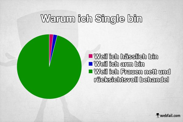 Warum Bin Ich Noch Single