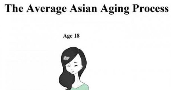 The Average Asian Aging Process Win Picture Webfail Fail Pictures And Fail Videos